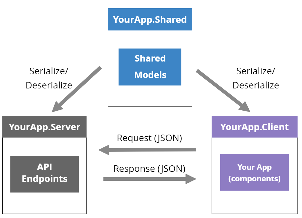 Blazor client and server project can share models