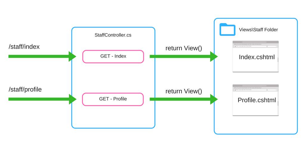 MVC vs Razor Pages - A quick comparison